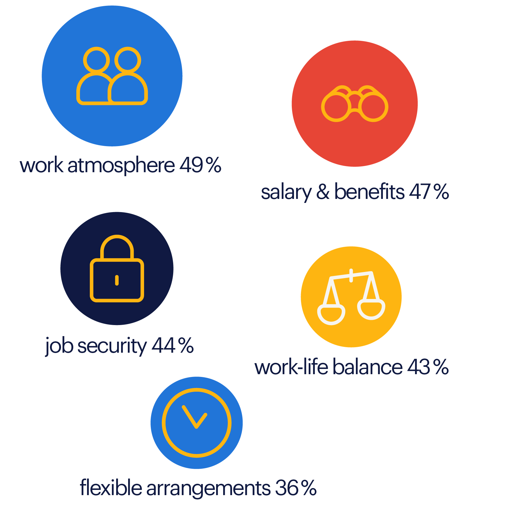 REBR_Infografic_why employees stay