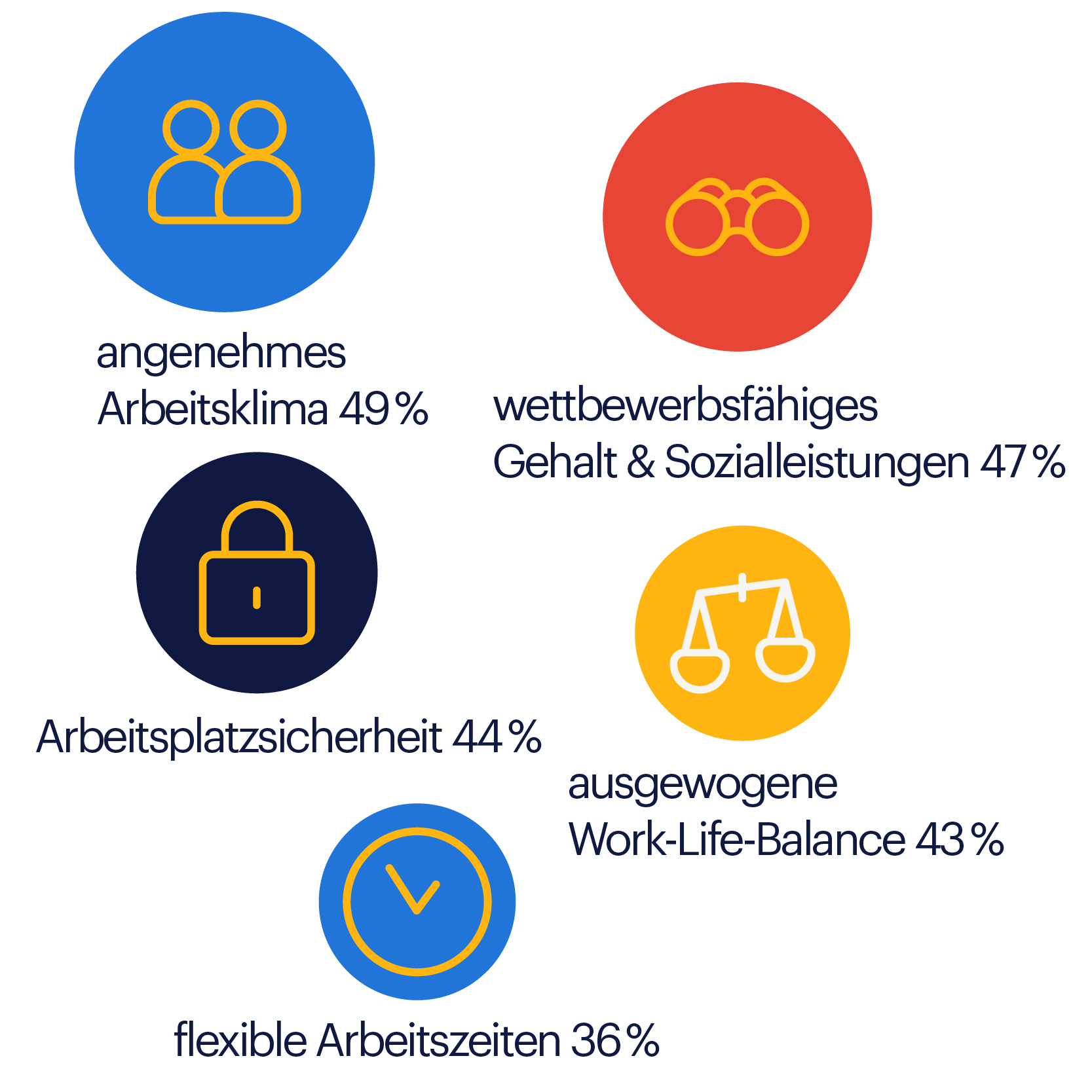 REBR_Infografik_Mitarbeiter bleiben